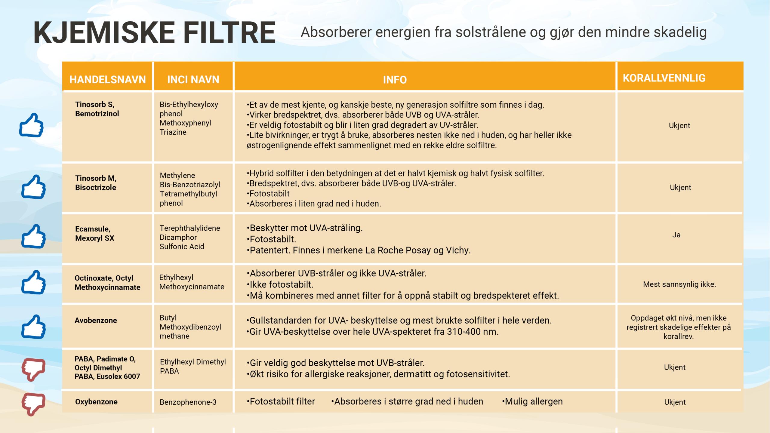 Kjemiske solfiltre - Apotekfordeg